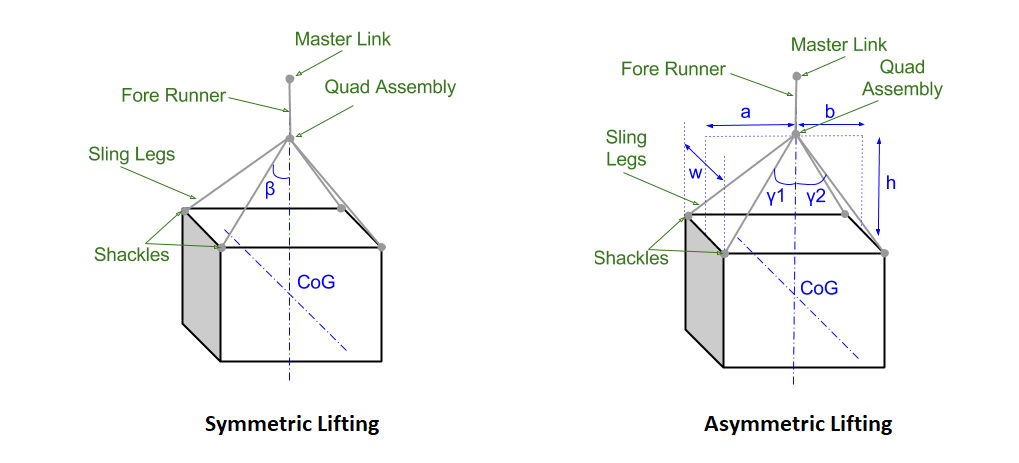 Symmetric-Asymmetric-Lifting-DNV