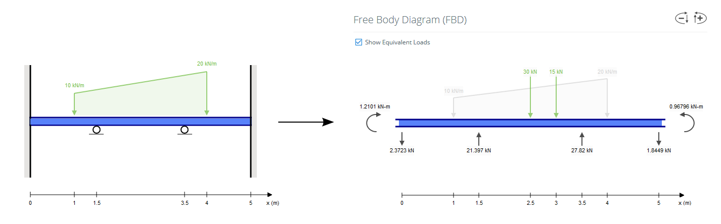 skyciv beam can run beam analysis on statically indeterminate beams - free body diagram of an example beam