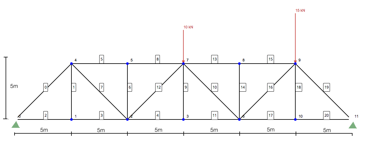question: using the method of sections, determine the forces in members 10,  11 and 13 of the following truss structure: