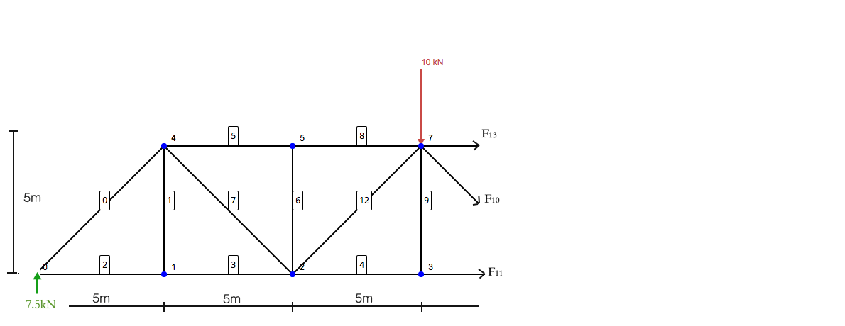 tutorial to solve truss by method of sections