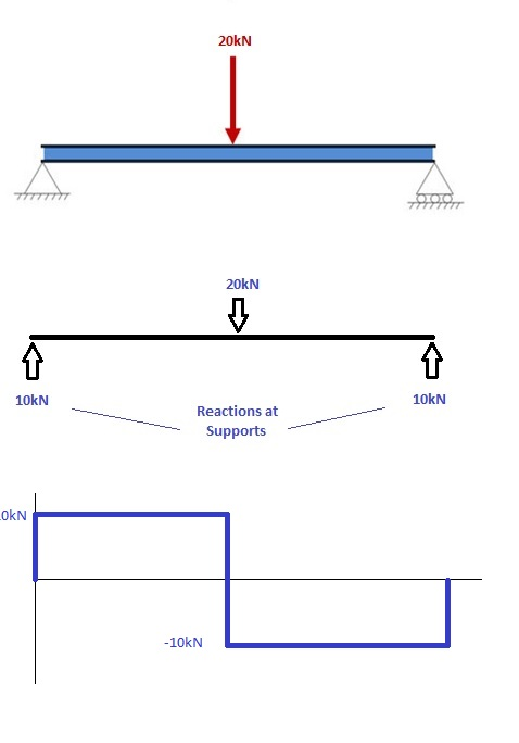 how to draw bending moment diagrams cloud structural software rh skyciv com bending moment shear force diagram bending moment and shear force diagram solved problems