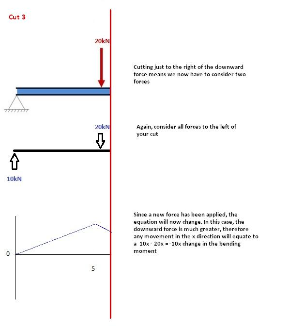 How to Draw Bending Moment Diagrams? | SkyCiv Cloud