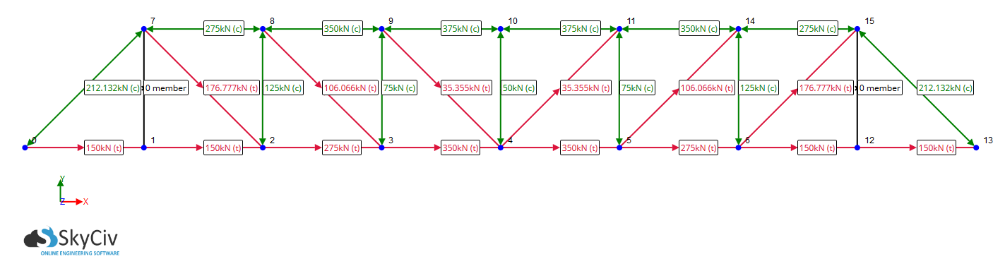 example of a pratt truss results as shown by SkyCiv Truss software