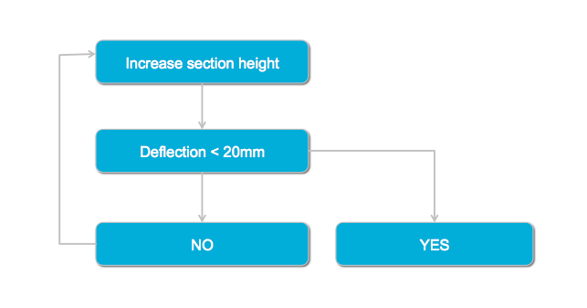 Example flowchart of how to use SkyCiv's Structural Analysis Solver API