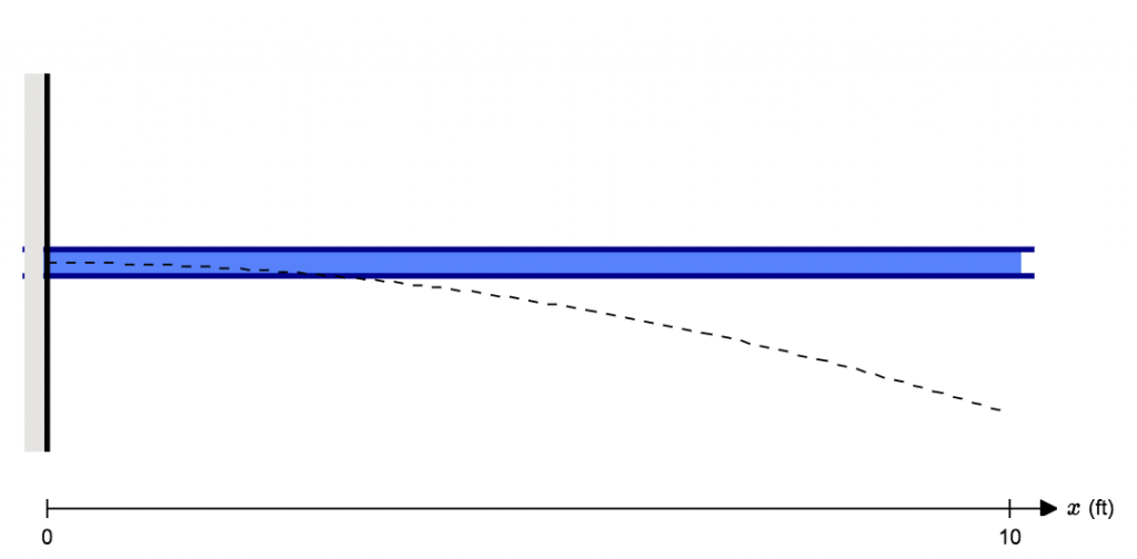 High Quality What Is Deflection Or Displacement Simple Cantilever Beam Example