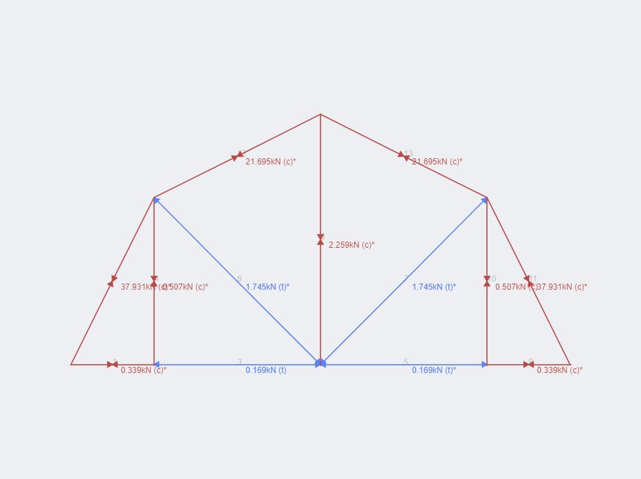 Gambrel Truss Axial Results