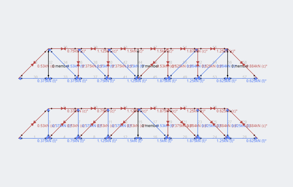Howe Truss Comparison Axial Results