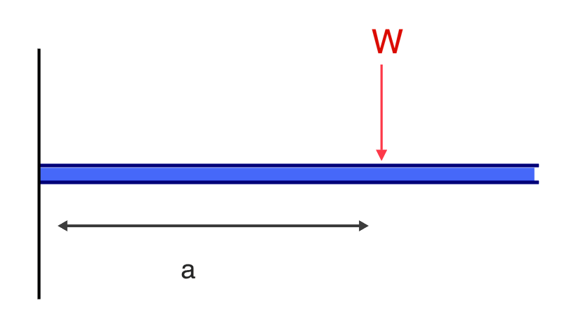 cantilever beam deflection example of free body diagram point load