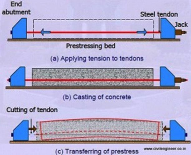 descriptive image of pre-stressed reinforced concrete