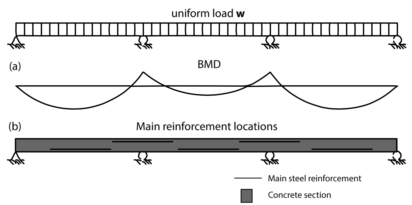 where-reinforced-concrete-should-be-placed