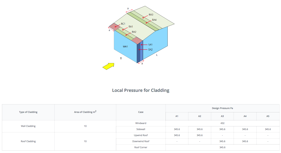 cladding calculations for as 1170 wind pressures