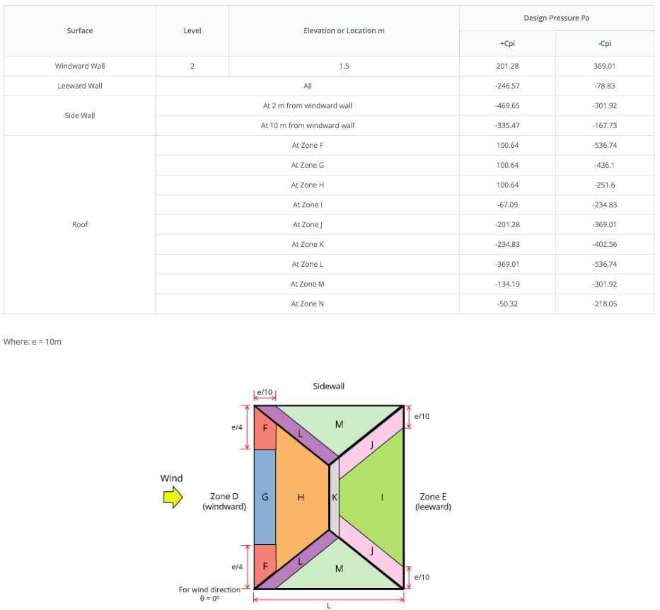 wind-calculation-pressures-en-1