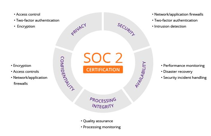 soc-2