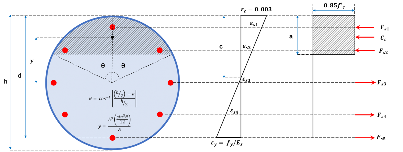 ACI-column-circular-section