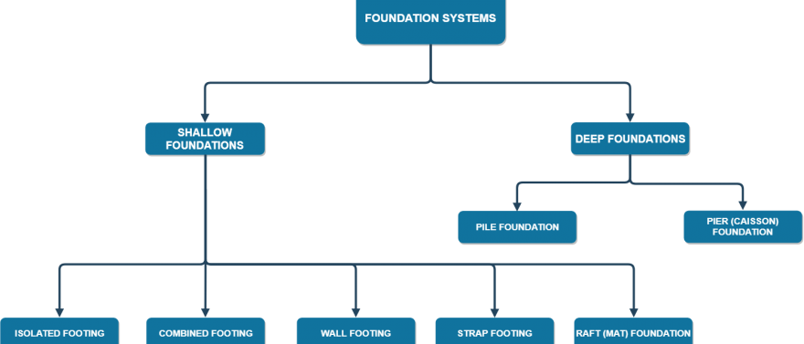 foundation-systems-chart