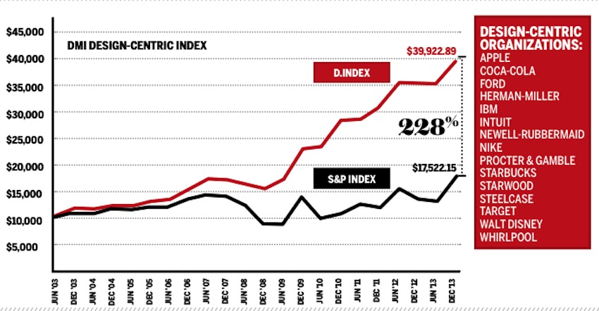 Design_Value_Index