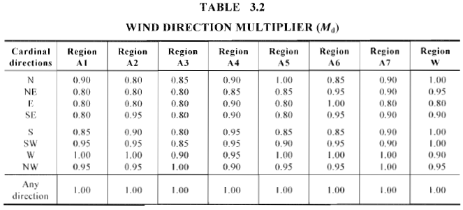 example-wind-load-calculation-as1170-screenshot-8