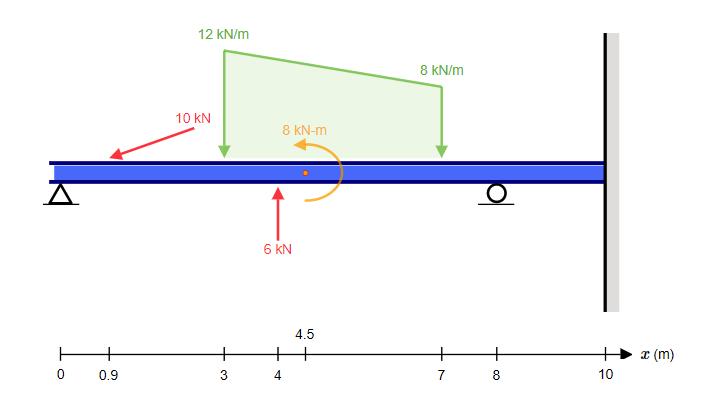 complex-beam-mdm