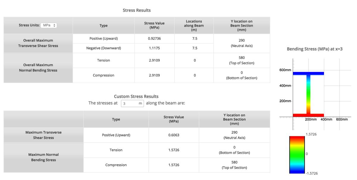 SkyCiv Beam Stress Results Analysis Report