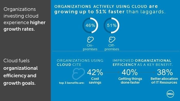 SkyCiv Cloud computing Dell Graphic