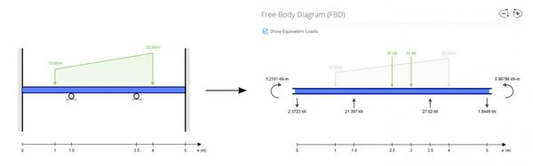 SkyCiv Beam free body diagram