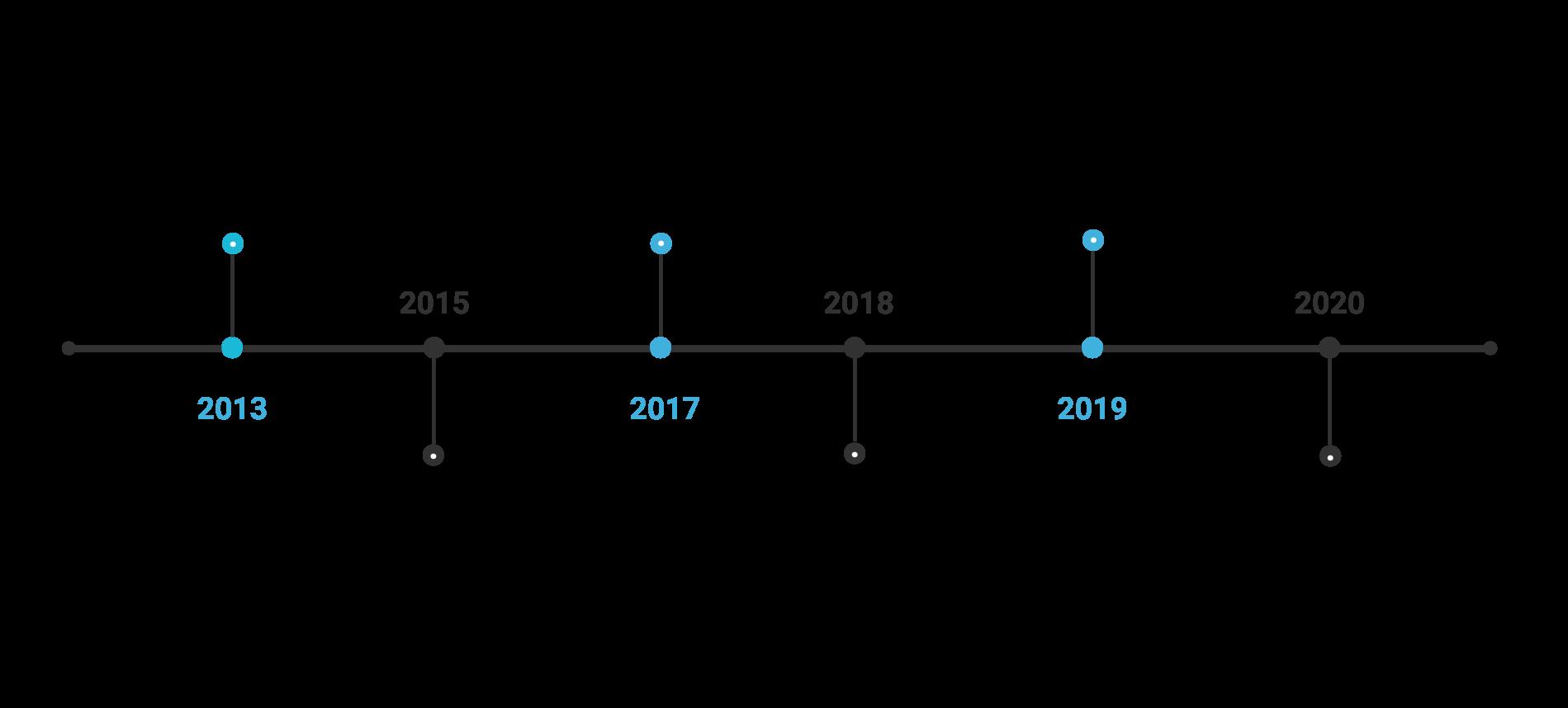 SkyCiv-Timeline-Latest