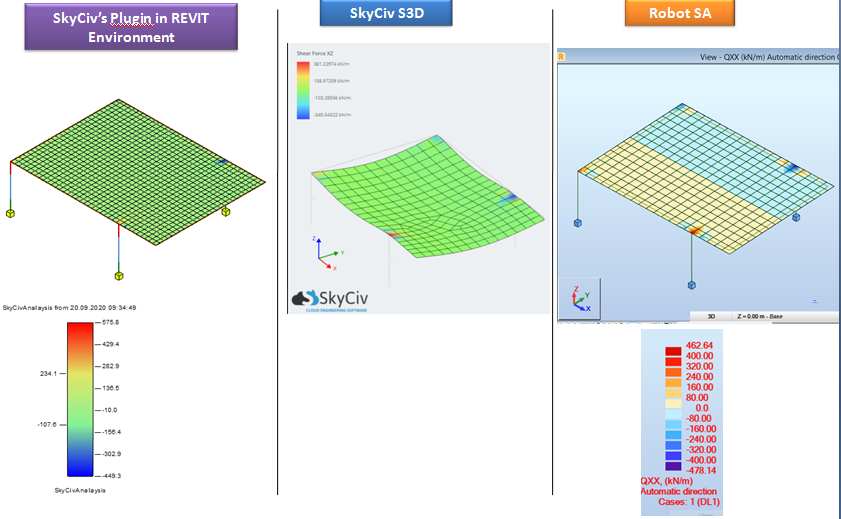 Graphical 3 Way Comparison of Shear Force XZ