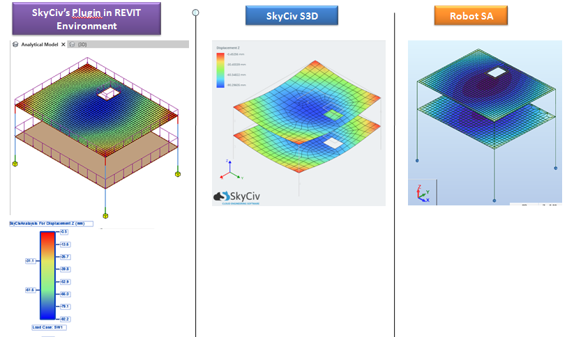 Graphical 3 Way Comparison of Displacements for Plate with Opening