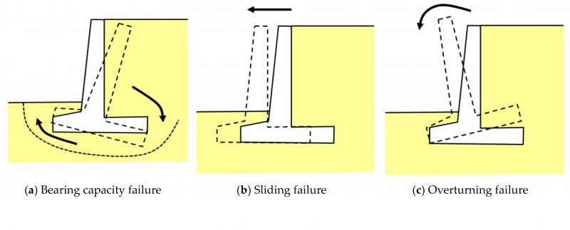 Depiction of retaining wall failure modes