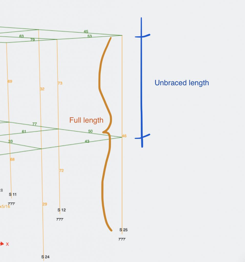 unbraced length of a member