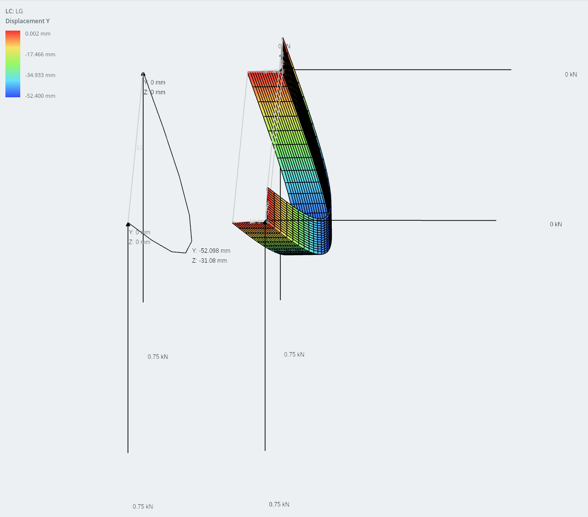 Displacement in the vertical direction - Asymmetrical sections
