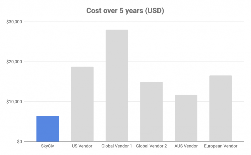 Comparing SkyCiv cost with other structural engineering software