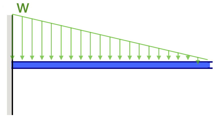 cantilever beam deflection example triangular distributed load