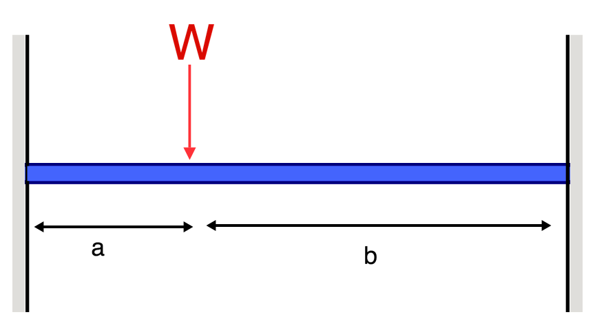 Beam Deflection Formula and Equations   SkyCiv